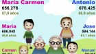 Antonio y María Carmen, los nombres más comunes