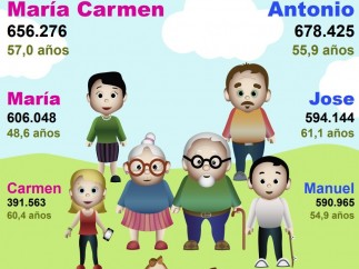 Nombres de adultos en España 2018