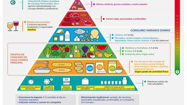 Presentada en Bilbao la nueva Guía de la Alimentación Saludable para la 'mejora progresiva' en el patrón alimentario