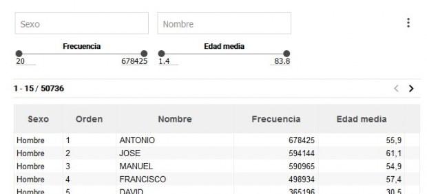 Los nombres más comunes en España son Mari Carmen y Antonio.
