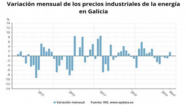Los precios industriales suben un 2,9% en Galicia en abril, por encima de la media