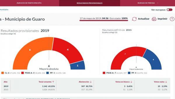 Málaga.- 26M.- Cs logra representación en 23 municipios e irrumpe en Guaro donde gobernará con mayoría absoluta