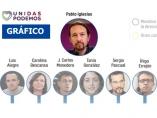 La evolución de la cúpula de Podemos desde los inicios del partido
