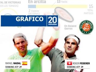 Nadal contra Federer, en cifras.