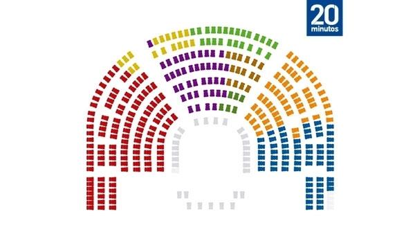 Nueva ubicación de los partidos en el Congreso