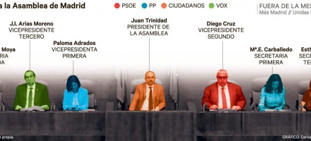 Composición de la Asamblea de Madrid.