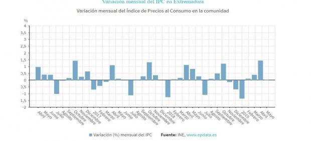 AV.- IPC.- Los precios se mantienen estables en Extremadura en mayo y la tasa interanual se sitúa en el 0,8%