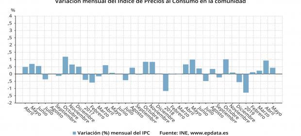 El IPC repunta un 1% en Cantabria en mayo y un 0,4% respecto a abril