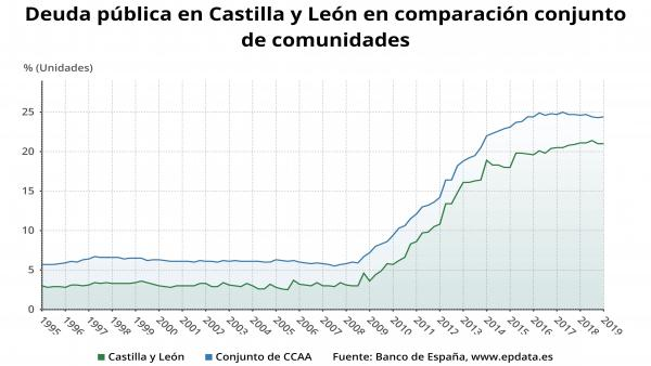 AV.- CyL se mantiene como la octava CCAA menos endeudada de España hasta marzo, con un 21% del PIB