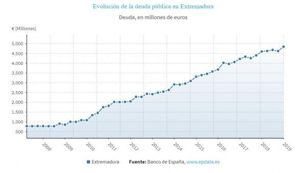 La deuda de Extremadura crece en 223 millones en el primer trimestre y alcanza los 4.845 millones, el 24,8% del PIB