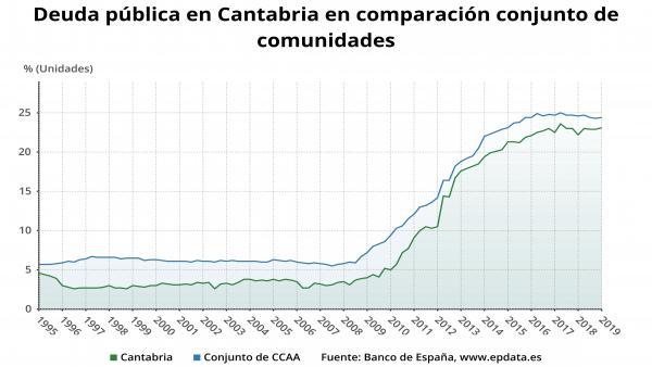 La deuda pública de Cantabria alcanza los 3.220 millones en el primer trimestre de 2019, el 23,1% del PIB
