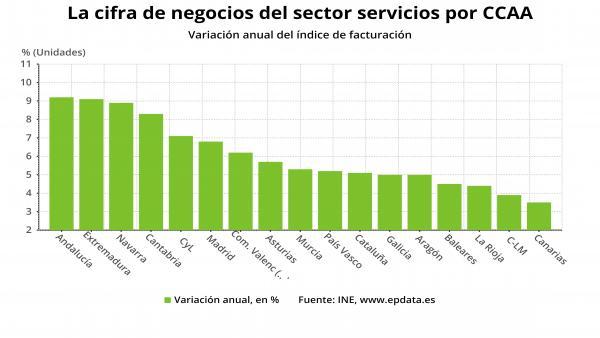 Galicia aumentó en abril un 5% su cifra de negocios en el sector servicios en comparación con 2018