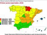 Baleares, de las Comunidades que menos exportan en el sector Industrial pero de las que más en Servicios