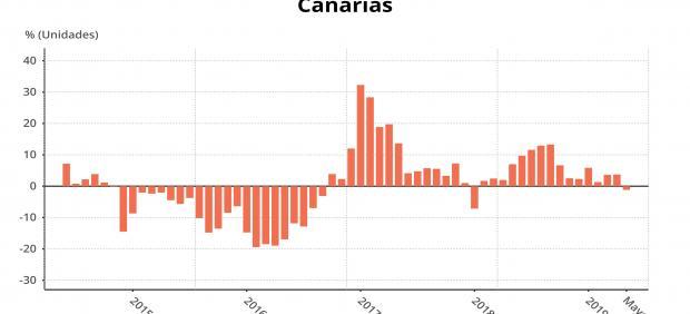 Canarias, entre las CCAA donde más caen los precios industriales con un descenso interanual del ...