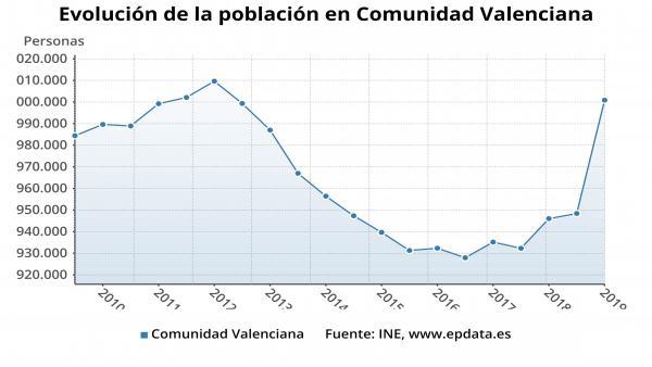 La població de la Comunitat Valenciana creix un 0,57% el 2018