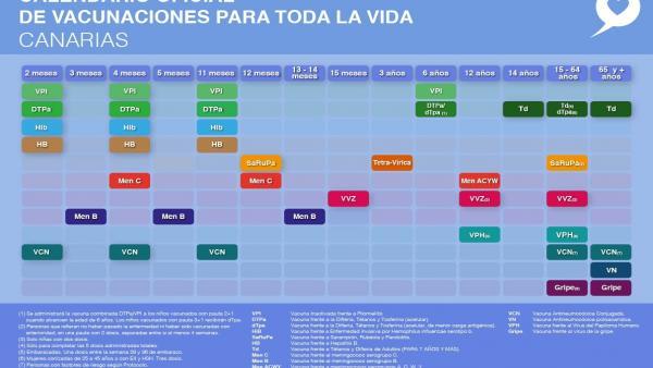 Calendario Atrapalo.Publicado El Nuevo Calendario Vacunal De Canarias Que Incluye La