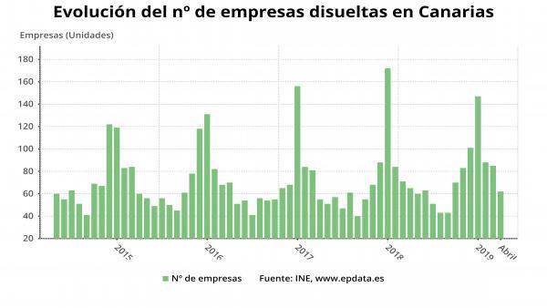 Evolucion del número de empresas disueltas en Canarias