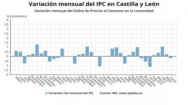 Variación mensual del IPC en CyL.