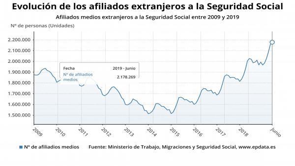 Afiliados medios extranjeros a la Seguridad Social entre 2009 y 2019 en el conjunto del Estado