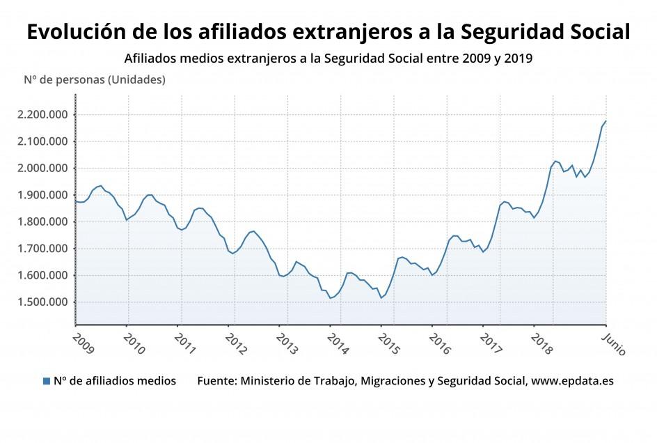 Afiliados medios extranjeros a la Seguridad Social entre 2009 y 2019. Fuente: Ministerio de Trabajo, Migraciones y Seguridad Social