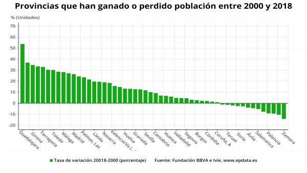 Evolución de la población en las provncias españolas