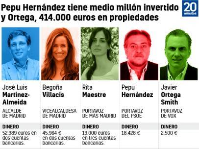 Pepu Hernández tiene medio millón invertido y Ortega, 414.000 euros en propiedades