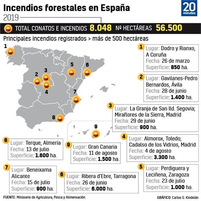 Principales incendios forestales en España