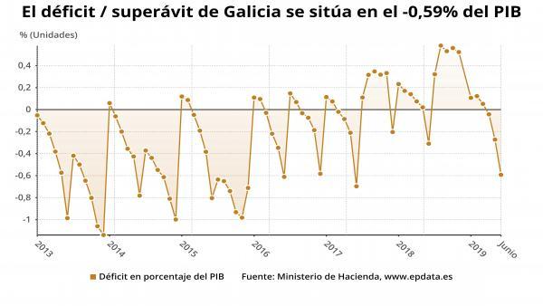 Evolución del déficit de Galicia