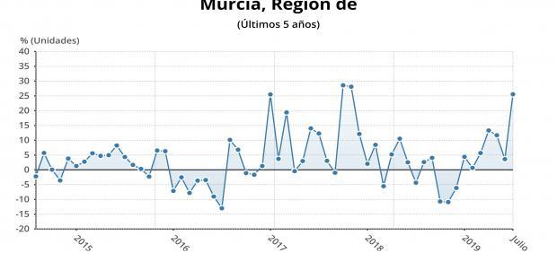 Gráfica tasa interanual del índice de Producción Industrial en la Región de Murcia