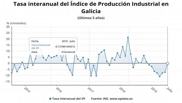 Producción industrial gallega en julio de 2019