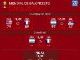 Cuadro de enfrentamientos del Mundial de Baloncesto