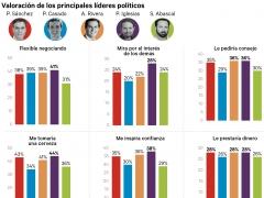 Encuesta Ipsos