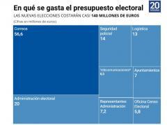 Gastos electorales