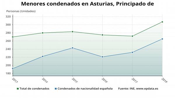 Menores condenados en Asturias en 2018.