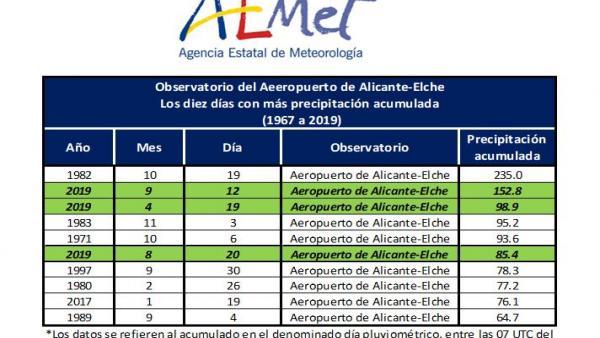 L'aeroport d'Alacant-Elx ja acumula el doble de pluja que un any normal amb 546 litres/m2