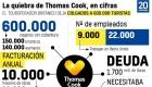 600.000 turistas atrapados por la quiebra de Thomas Cook