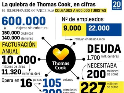 La quiebra de Thomas Cook, en cifras