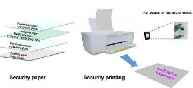 Método de impresión reversible y con tinta invisible