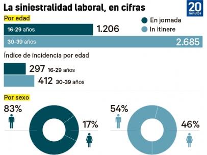 La siniestralidad laboral, en cifras
